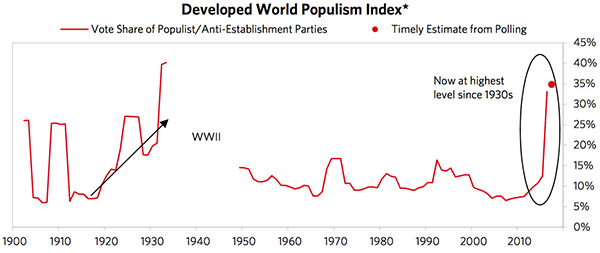 Developed World Populism Index